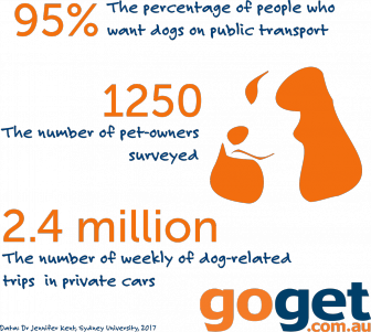 Most Australian dog owners want more access to public transport - Infographic by GoGet car share